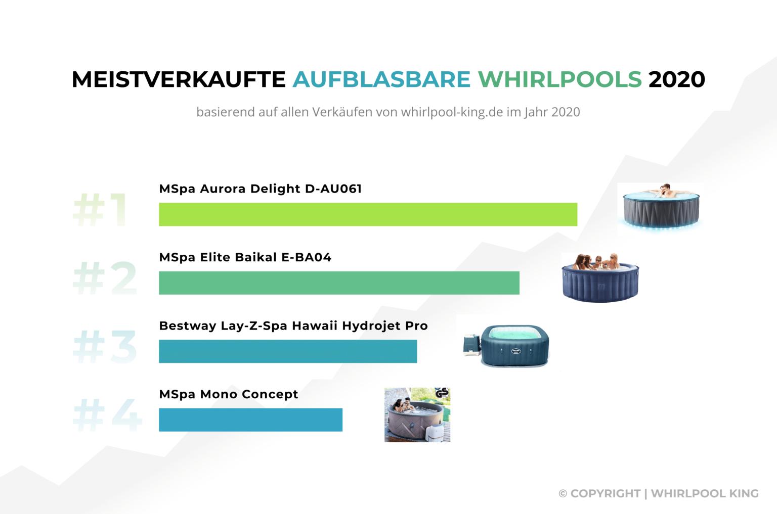 Infografik - aufblasbare Whirlpools Statistik 2020 / 2021